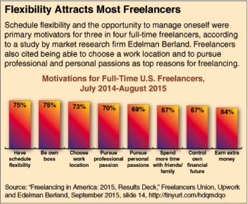 Motivations for U.S. Freelancers