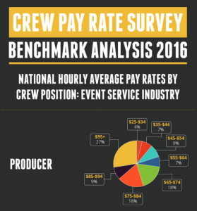 Crew Pay Rate Survey 2016 Infographic