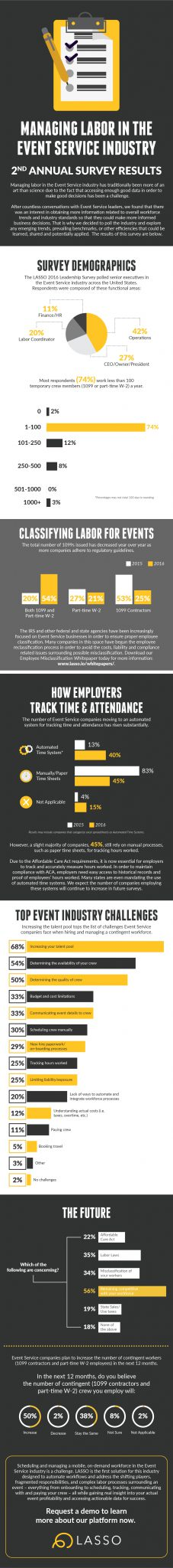 Infographic: Managing Labor in Event Services