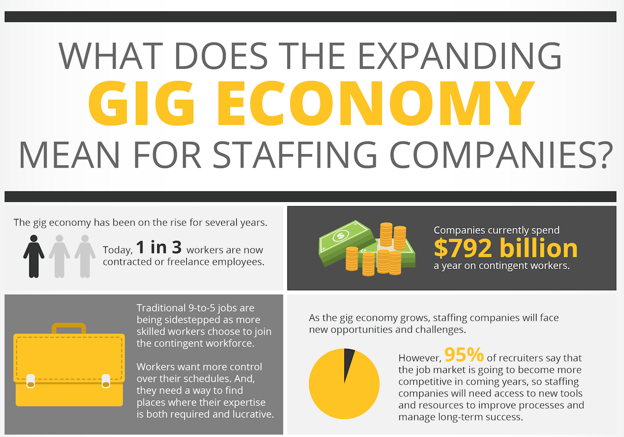 What Does the Expanding GIG Economy Mean for Staffing? Infographic