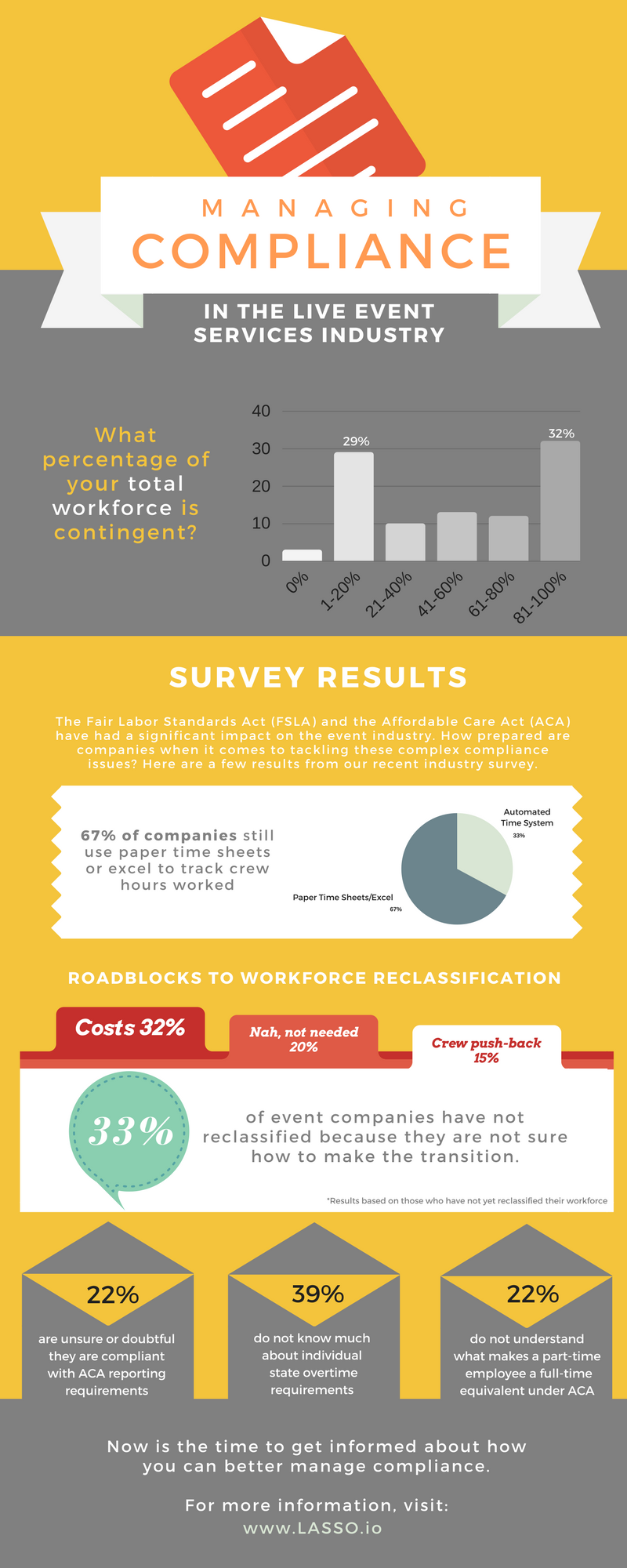 Is anyone in the gig economy following the rules: Infographic