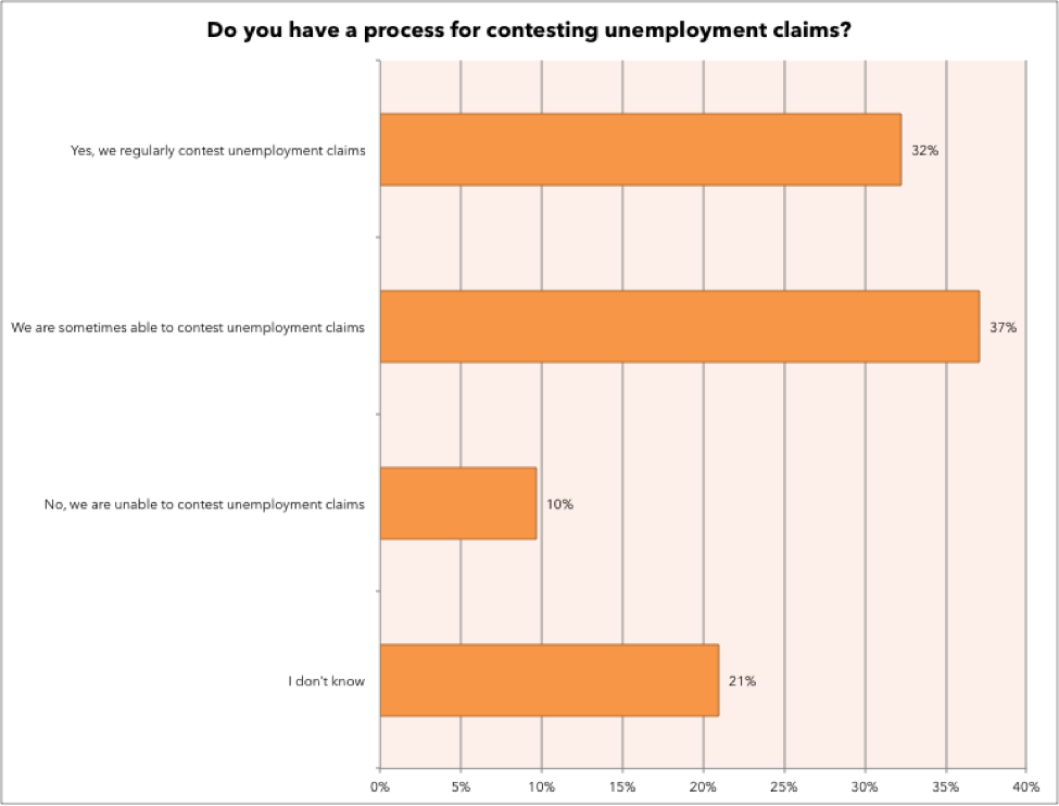 Managing Unemployment Claims in Workforce Management