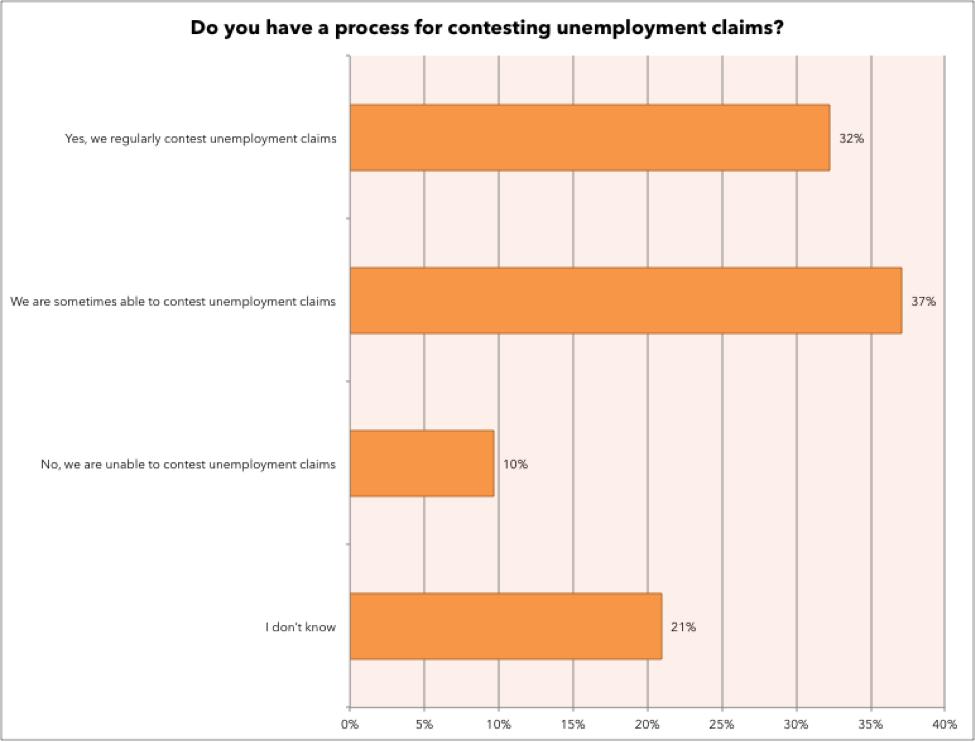 Managing Unemployment Claims in Workforce Management