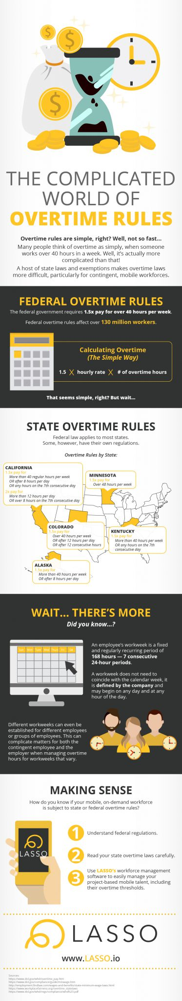Overtime Rules by State - Map