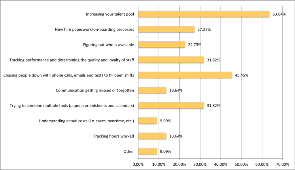 Top Staffing Industry Challenges