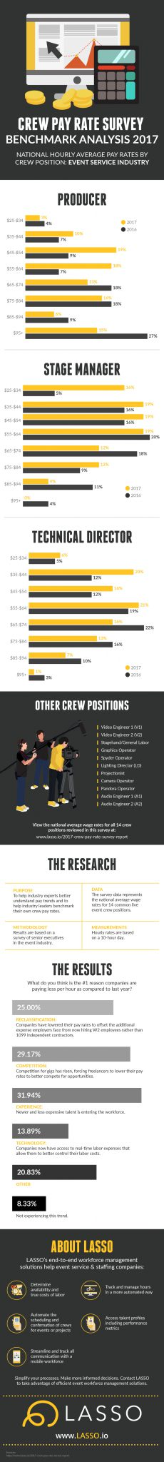 Infographic Crew Pay Rate