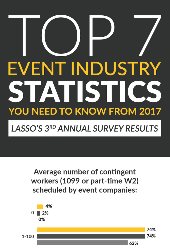 live event, mobile workforce