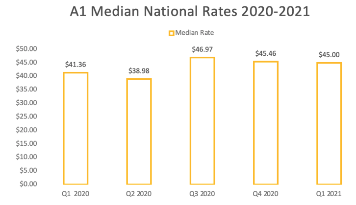A1 Jobs Median National Pay Rates 2020-2021