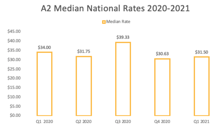 A2 Median National Pay Rates 2021
