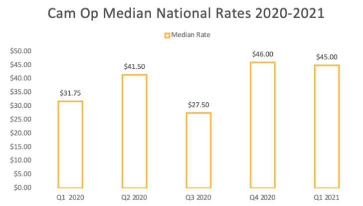 Camera operator median national pay rates 2021