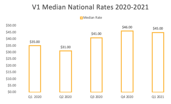 V1 Median national pay rates 2021