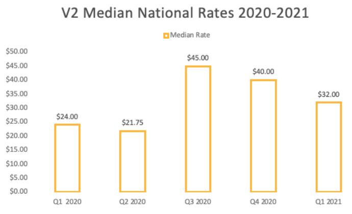 V2 median national pay rates 2021