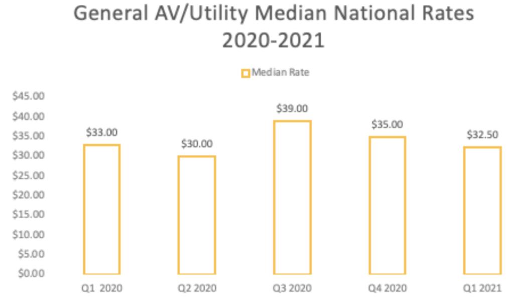 AV tech median national pay rates 2021