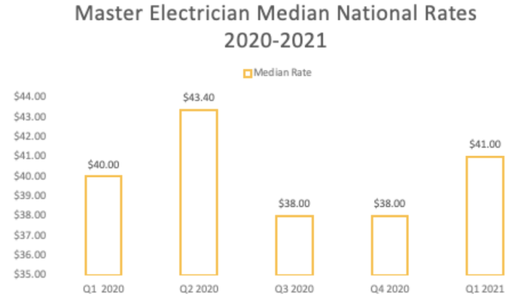 master electrician median national pay rates 2021