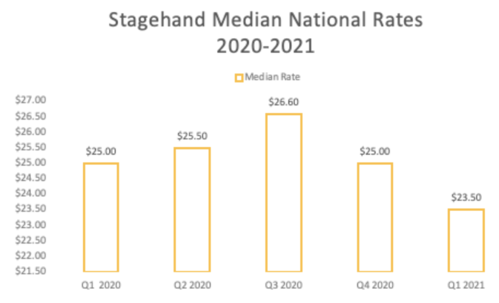 Stagehand median national pay rates 2021