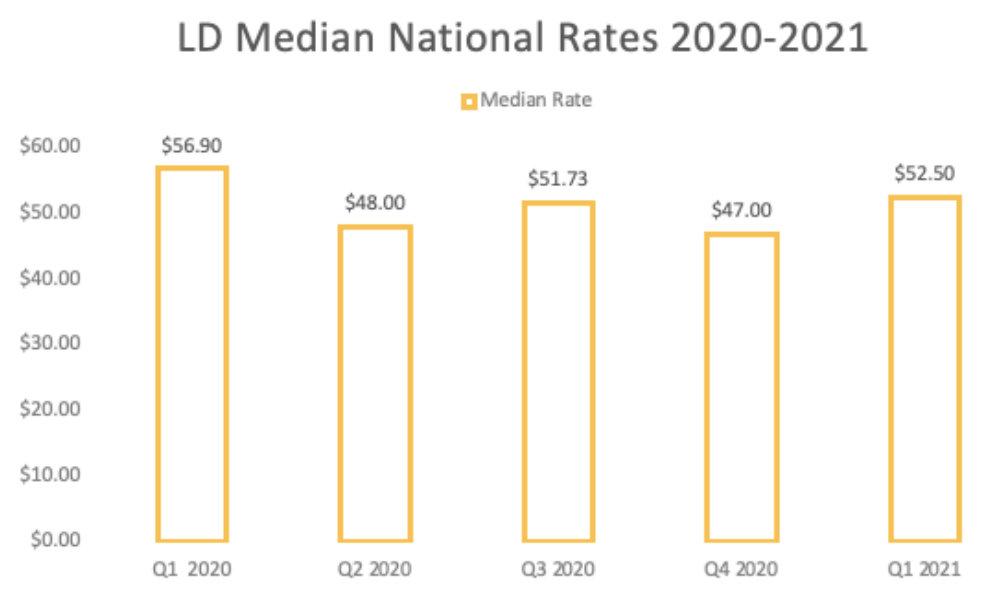 LD median national pay results 2021