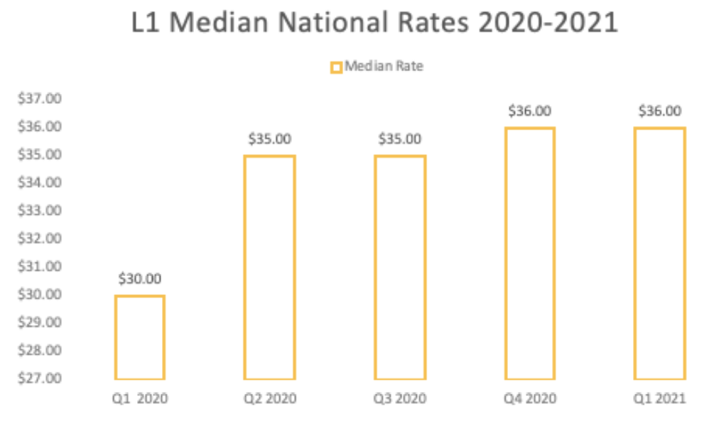 L1 Median national pay rates 2021