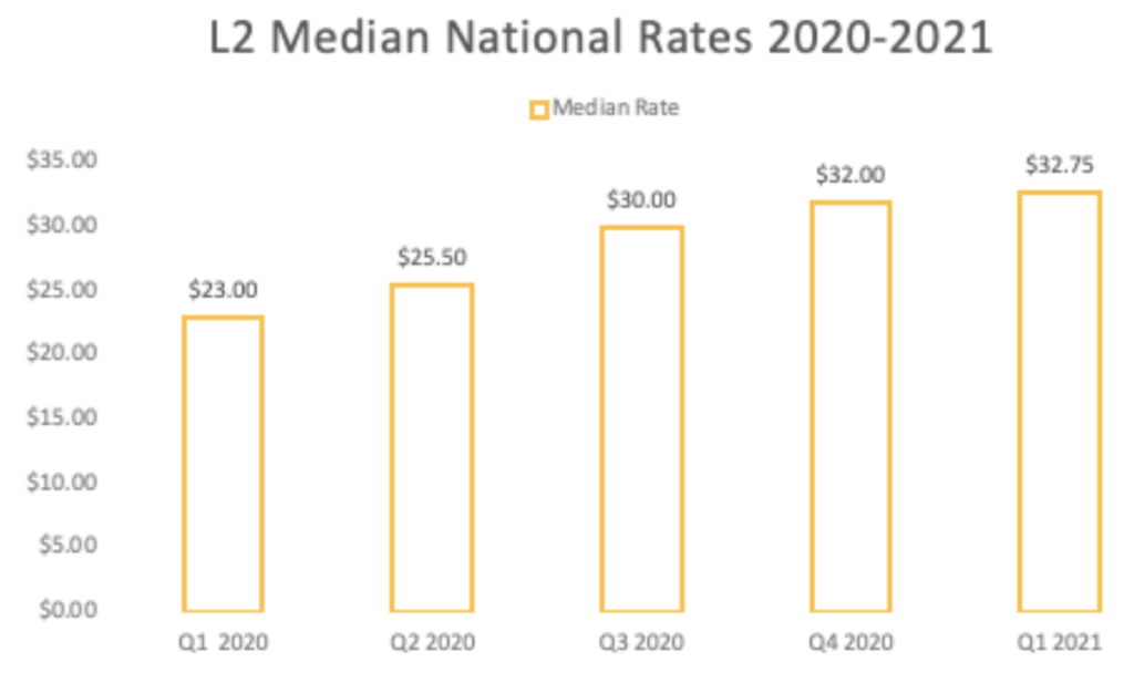 L2 median national pay rates 2021