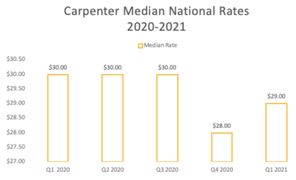 Carpenter median national pay rate 2021